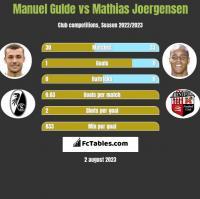 Manuel Gulde vs Mathias Joergensen h2h player stats