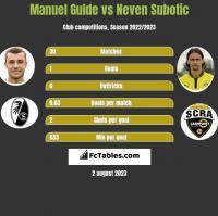 Manuel Gulde vs Neven Subotić h2h player stats
