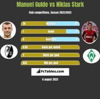 Manuel Gulde vs Niklas Stark h2h player stats