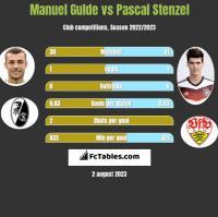 Manuel Gulde vs Pascal Stenzel h2h player stats