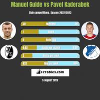 Manuel Gulde vs Pavel Kaderabek h2h player stats