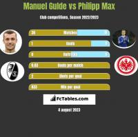 Manuel Gulde vs Philipp Max h2h player stats