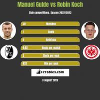 Manuel Gulde vs Robin Koch h2h player stats