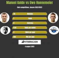 Manuel Gulde vs Uwe Huenemeier h2h player stats
