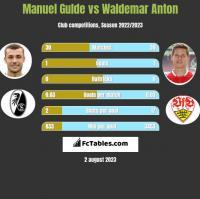 Manuel Gulde vs Waldemar Anton h2h player stats