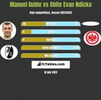Manuel Gulde vs Obite Evan Ndicka h2h player stats