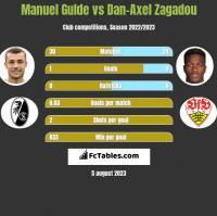 Manuel Gulde vs Dan-Axel Zagadou h2h player stats