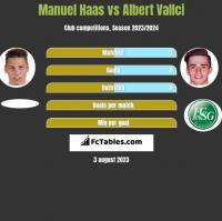 Manuel Haas vs Albert Vallci h2h player stats