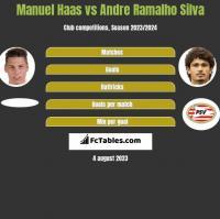 Manuel Haas vs Andre Silva h2h player stats