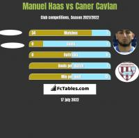 Manuel Haas vs Caner Cavlan h2h player stats