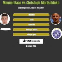 Manuel Haas vs Christoph Martschinko h2h player stats