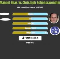 Manuel Haas vs Christoph Schoesswendter h2h player stats