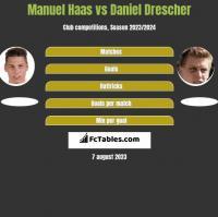 Manuel Haas vs Daniel Drescher h2h player stats