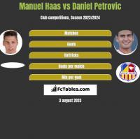 Manuel Haas vs Daniel Petrovic h2h player stats
