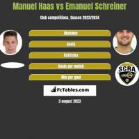 Manuel Haas vs Emanuel Schreiner h2h player stats