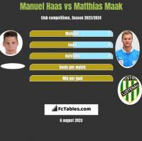 Manuel Haas vs Matthias Maak h2h player stats