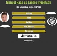 Manuel Haas vs Sandro Ingolitsch h2h player stats