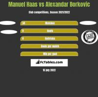 Manuel Haas vs Alexandar Borkovic h2h player stats