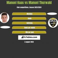 Manuel Haas vs Manuel Thurwald h2h player stats
