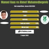 Manuel Haas vs Ahmet Muhamedbegovic h2h player stats