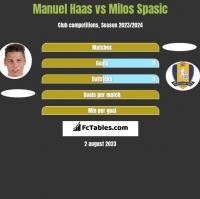 Manuel Haas vs Milos Spasic h2h player stats