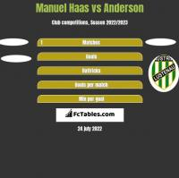 Manuel Haas vs Anderson h2h player stats