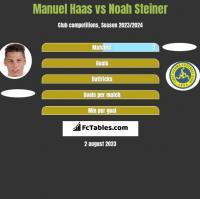 Manuel Haas vs Noah Steiner h2h player stats