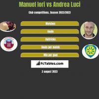 Manuel Iori vs Andrea Luci h2h player stats