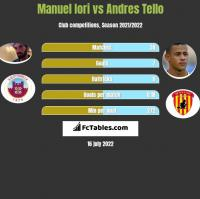 Manuel Iori vs Andres Tello h2h player stats