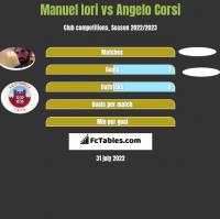 Manuel Iori vs Angelo Corsi h2h player stats