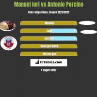 Manuel Iori vs Antonio Porcino h2h player stats