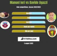 Manuel Iori vs Davide Agazzi h2h player stats