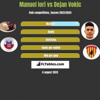 Manuel Iori vs Dejan Vokic h2h player stats