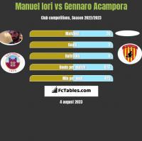 Manuel Iori vs Gennaro Acampora h2h player stats