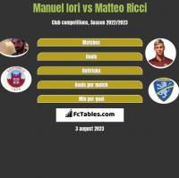 Manuel Iori vs Matteo Ricci h2h player stats