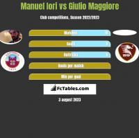 Manuel Iori vs Giulio Maggiore h2h player stats