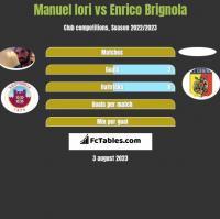 Manuel Iori vs Enrico Brignola h2h player stats
