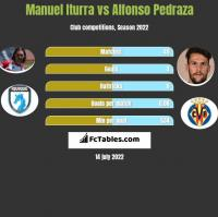 Manuel Iturra vs Alfonso Pedraza h2h player stats
