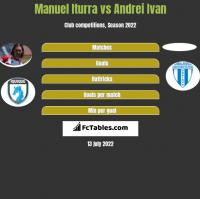Manuel Iturra vs Andrei Ivan h2h player stats
