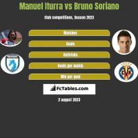 Manuel Iturra vs Bruno Soriano h2h player stats