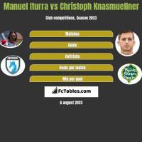 Manuel Iturra vs Christoph Knasmuellner h2h player stats