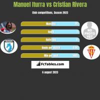 Manuel Iturra vs Cristian Rivera h2h player stats