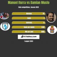 Manuel Iturra vs Damian Musto h2h player stats