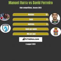 Manuel Iturra vs David Ferreiro h2h player stats