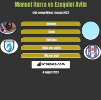 Manuel Iturra vs Ezequiel Avila h2h player stats