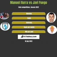 Manuel Iturra vs Javi Fuego h2h player stats