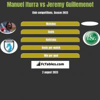 Manuel Iturra vs Jeremy Guillemenot h2h player stats