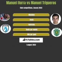 Manuel Iturra vs Manuel Trigueros h2h player stats