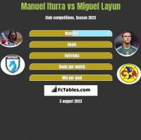 Manuel Iturra vs Miguel Layun h2h player stats