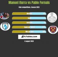 Manuel Iturra vs Pablo Fornals h2h player stats